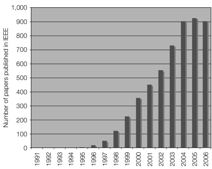 Número de artículos sobre esteganografía y marcas de agua por el IEEE. Extraído del libro 'Digital watermarking and steganography' publicado por Morgan Kaufmann