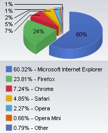 Estadísticas de uso de los navegadores en Junio de 2010 según NetMarketShare