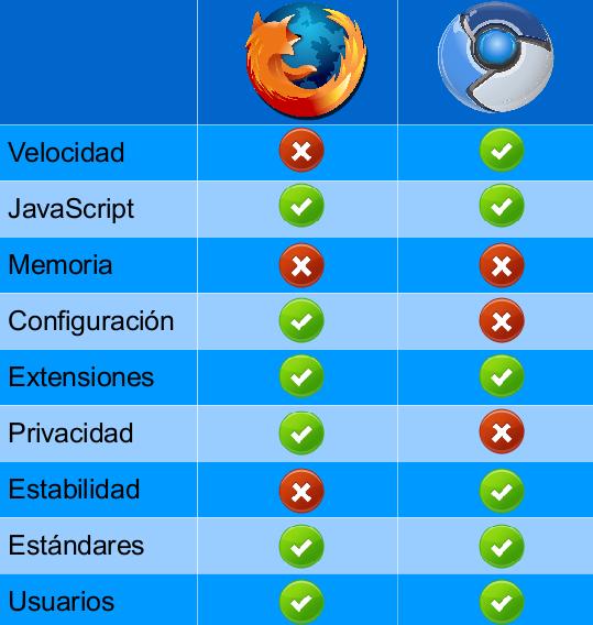 Tabla comparativa de características entre Firefox y Chromium