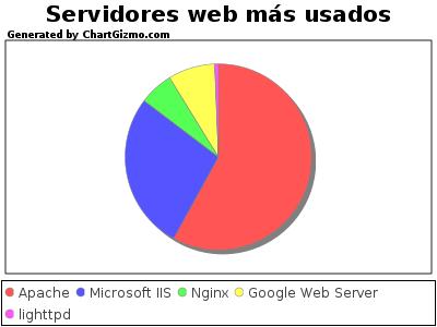 Servidores web más usadoa en Julio 2009