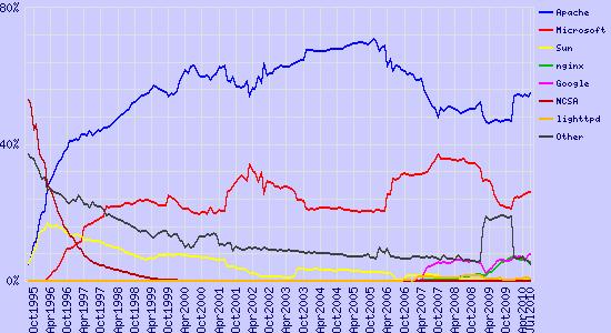 Servidores web más utilizados en Julio 2009 según la compañía Netcraft