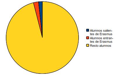 Grafico de estudiantes Erasmus en la UGR