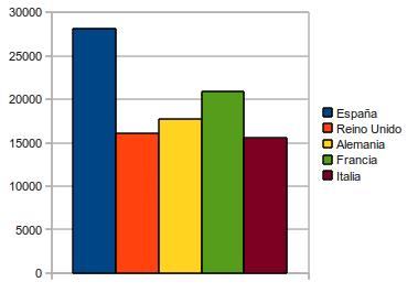 Países que reciben más estudiantes Erasmus. Número total de alumnos recibidos.