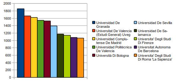 Principales destinos Erasmus