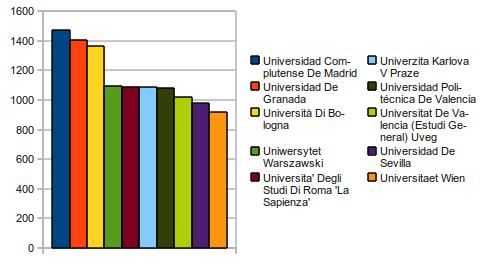 Principales universidades de origen de los estudiantes Erasmus